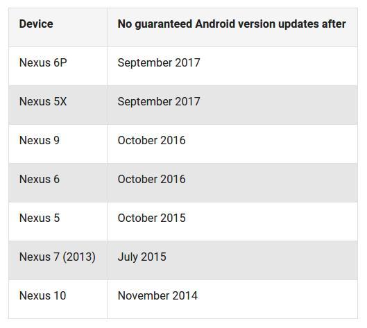 График поддержки Nexus