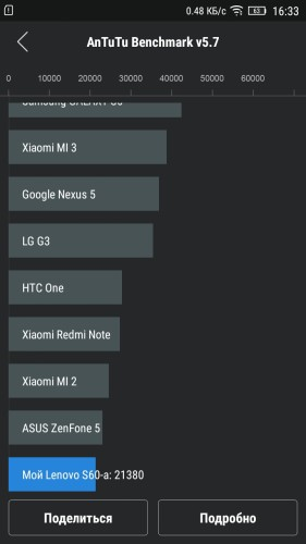 тест Lenovo S60