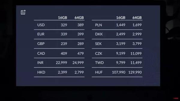 Цены для разных регионов