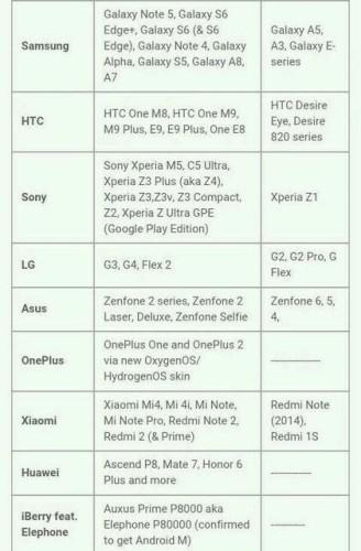 Список устройств, которые получат Android Marshmallow
