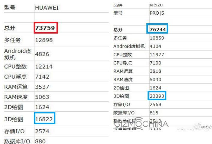 Huawei Р9 Max бенчмарк
