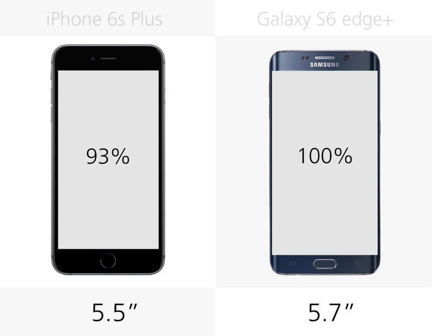 iPhone 6S Plus VS Samsung Galaxy S6 edge+