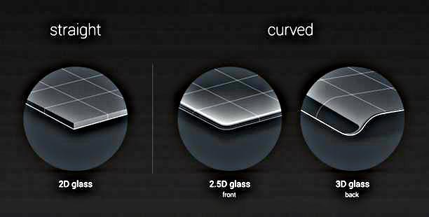 2D, 2.5D и 3D стекла