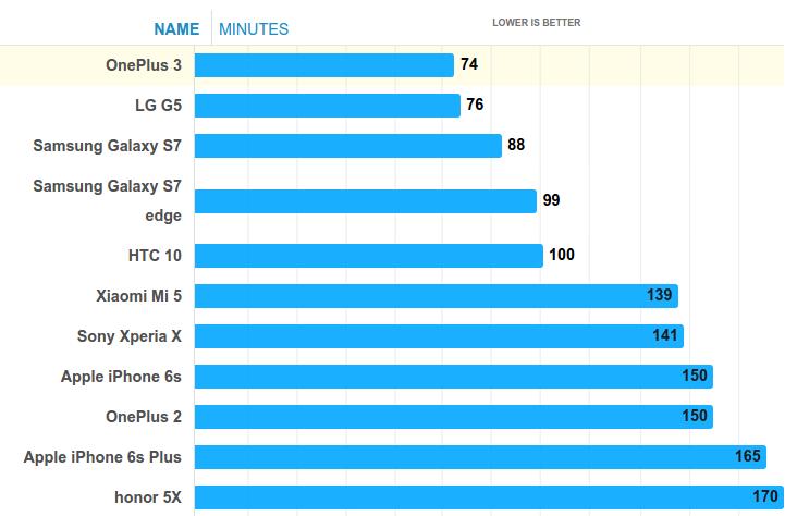 Тест аккумулятора OnePlus 3