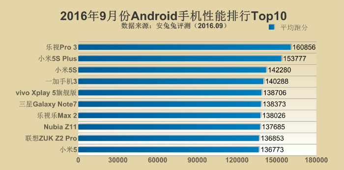 Top10 AnTuTu Android