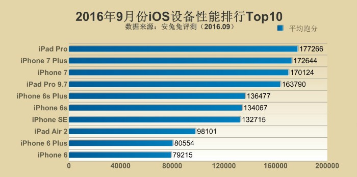 Top10 AnTuTu iOS