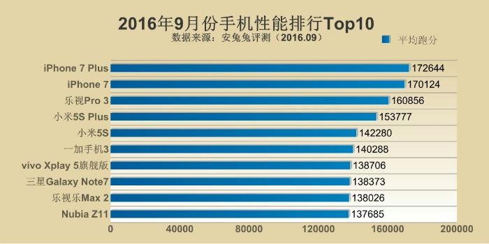 Top10 AnTuTu