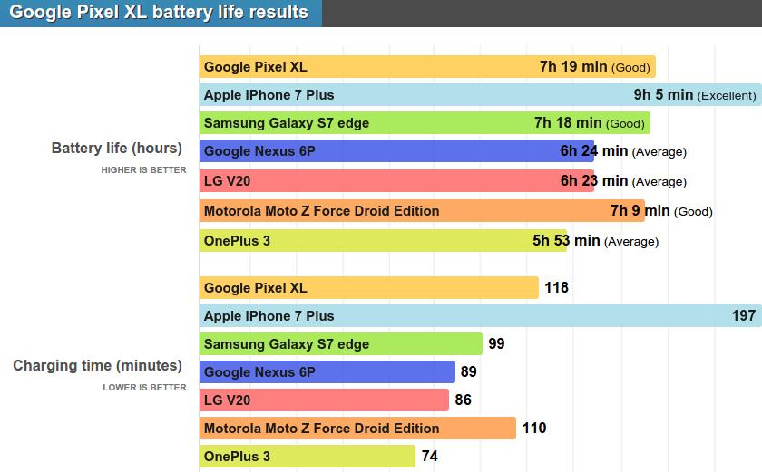 Тест аккумулятора Google Pixel XL