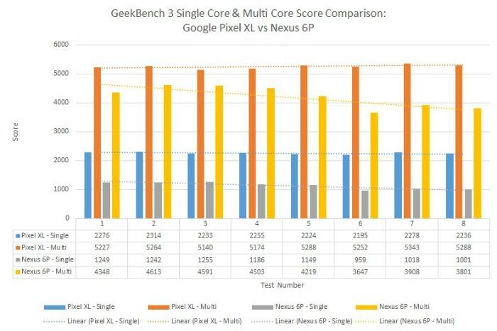 Pixel XL в Geekbench