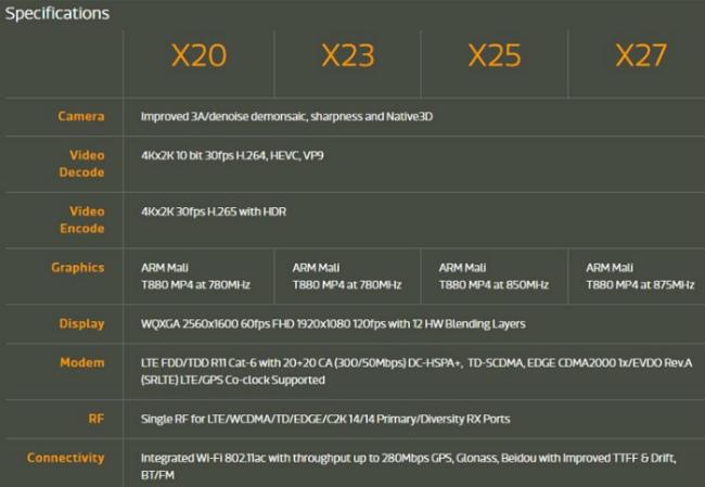 Helio X23 и X27 сравнение