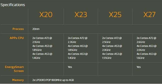 MediaTek представила десятиядерные процессоры Helio X23 иX27