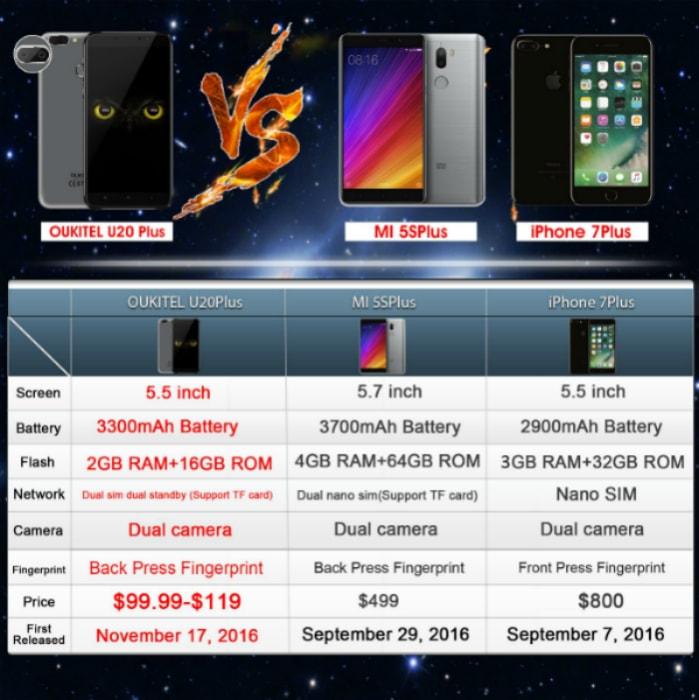 Oukitel U20 Plus vs Xiaomi Mi5S Plus vs iPhone 7 Plus