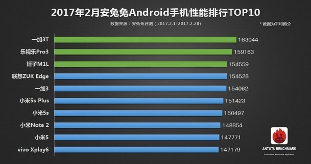 AnTuTu top-10 Android
