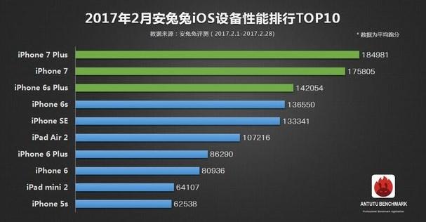 AnTuTu top-10 iOS
