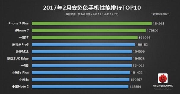 AnTuTu top-10