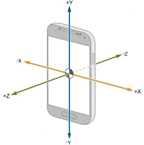 Акселерометр в смартфоне