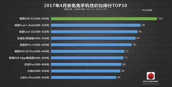 ТОП-10 наилучших телефонов поцене икачеству составил приблизительно AnTuTu