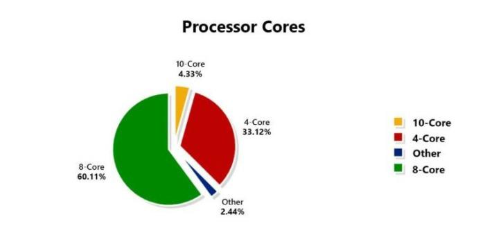 AnTuTu Processor Cores