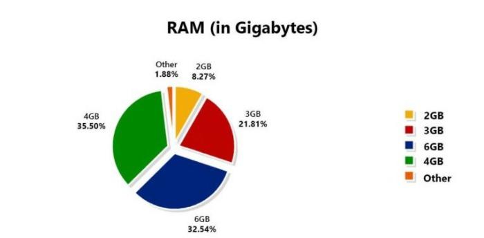 AnTuTu RAM
