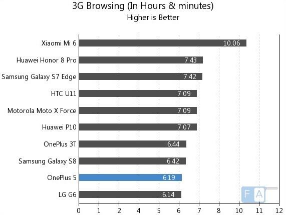 Тест батареи OnePlus 5