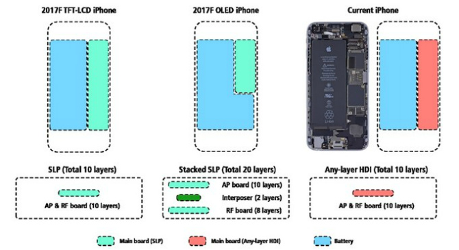 Схема внутренних составляющих iPhone