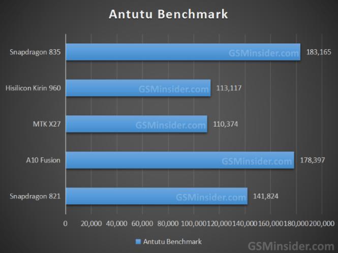 Тестирование процессоров в AnTuTu