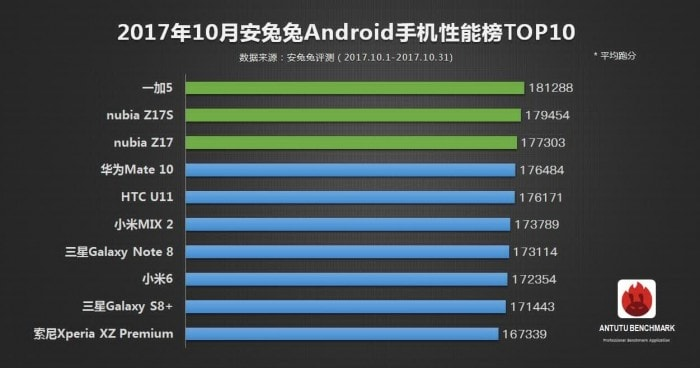 AnTuTu Android Top-10
