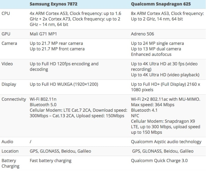 Exynos 7872 и Snapdragon 625