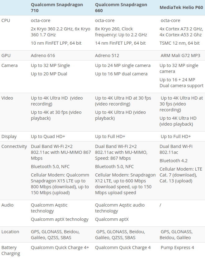 Snapdragon 710, Snapdragon 660 и Helio P60