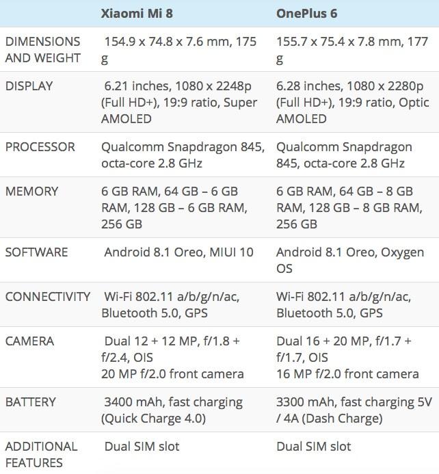 характеристики Xiaomi Mi8 и OnePlus 6