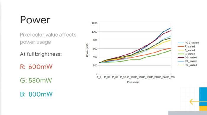 График потребления энергии разными цветами