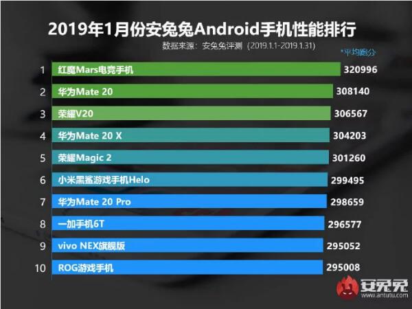 Лучшие Android-смартфоны за январь по версии AnTuTu