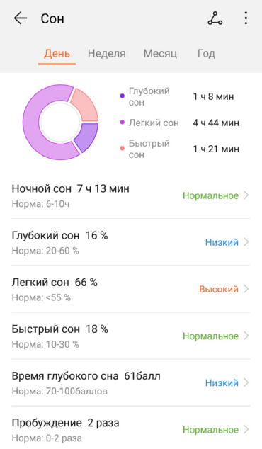 Анализ сна Honor Magic Watch