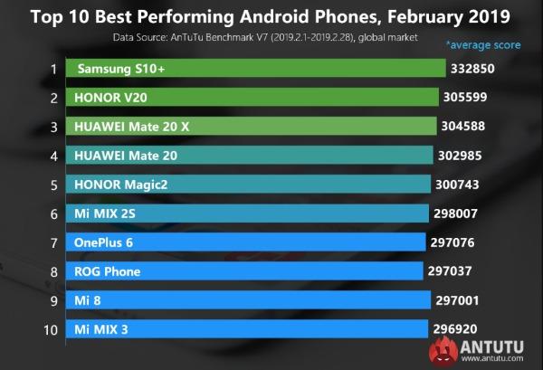 Топ 10 Android-смартфонов за февраль 2019 на глобальном рынке