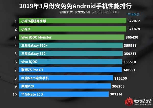 Список лучших смартфонов по версии AnTuTu за 2019 год