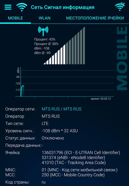 Информация сигнала сети