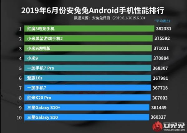Рейтинг AnTuTu за июнь 2019
