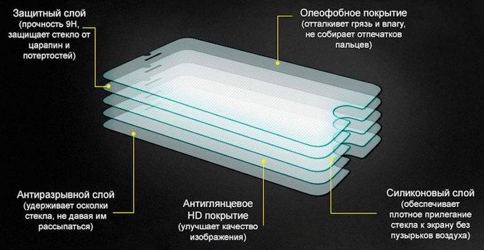 Слои защитного стекла