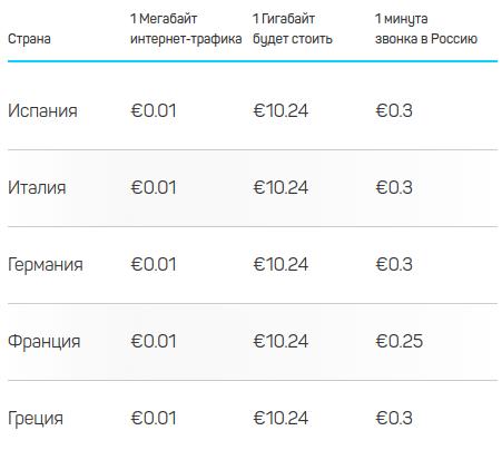 Цены DrimSIM