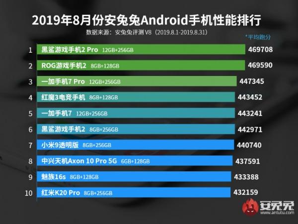 Результаты тестов Android-смартфонов в AnTuTu за август 2019