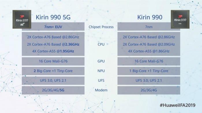 Характеристики Kirin 990 5G и Kirin 990