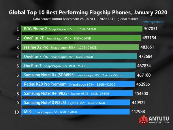 Глобальный рейтинг флагманских смартфонов AnTuTu за январь 2020 года