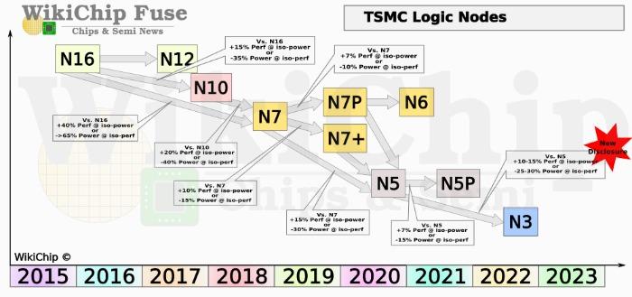 Дорожная карта выпуска новых техпроцессов