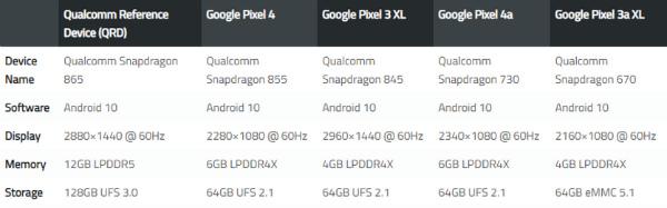 Характеристики Google Pixel 4a