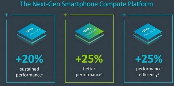 Следующее поколение мобильных чипсетов