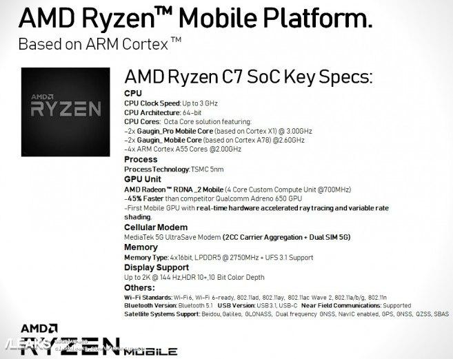 Характеристики AMD Ryzen C7