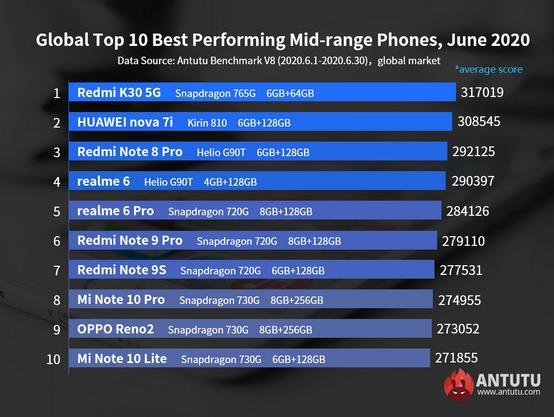 Глобальный топ смартфонов из среднего ценового сегмента за июнь 2020