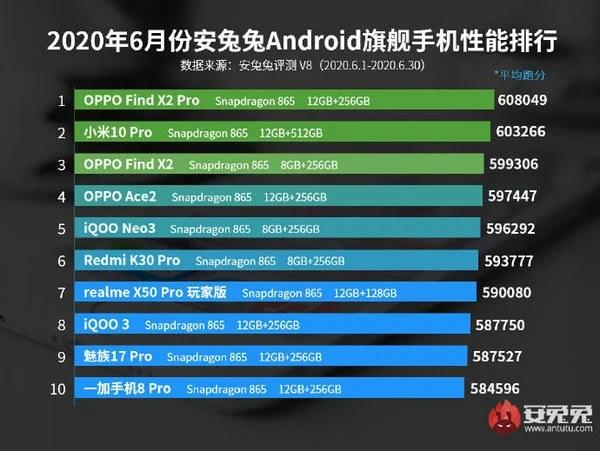 Топ флагманских смартфонов за июнь 2020