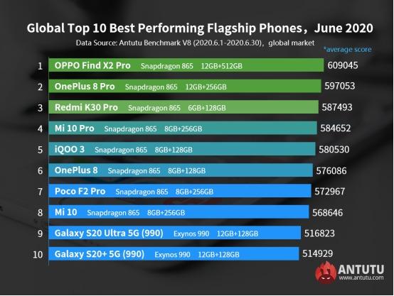 Глобальный топ флагманских смартфонов за июнь 2020