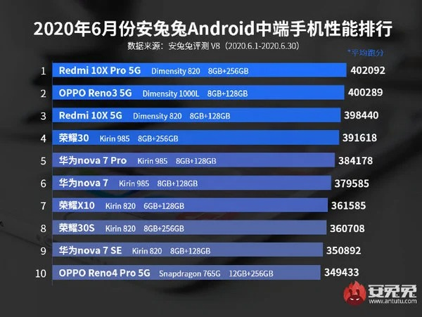 Топ смартфонов из среднего ценового сегмента за июнь 2020